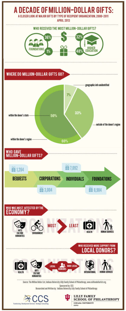 A Decade of Million-Dollar Gifts: Infographic
